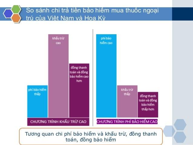 So sánh chi trả tiền bảo hiểm mua thuốc ngoại trú của Việt Nam và Hoa Kỳ Tương quan chi phí bảo hiểm và khấu trừ, đồng tha...