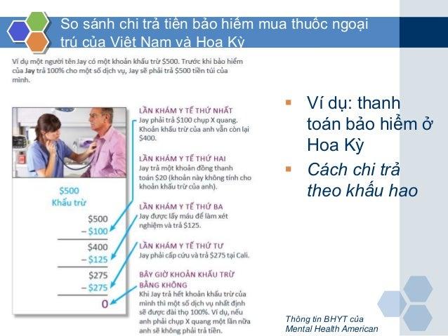 So sánh chi trả tiền bảo hiểm mua thuốc ngoại trú của Việt Nam và Hoa Kỳ  Ví dụ: thanh toán bảo hiểm ở Hoa Kỳ  Cách chi ...