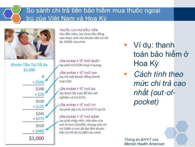So sánh chi trả tiền bảo hiểm mua thuốc ngoại trú của Việt Nam và Hoa Kỳ  Ví dụ: thanh toán bảo hiểm ở Hoa Kỳ  Cách tính...
