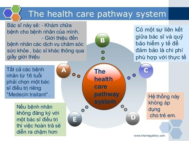 www.themegallery.com The health care pathway system B E C D A The health care pathway system Tất cả các bệnh nhân từ 16 tu...