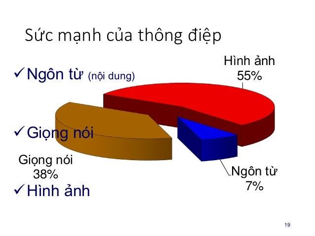 Thu nhận thông tin 20 Thính giác 12% Xúc giác 6% Khứu giác 4% Thị giác 75% Vị giác 3%