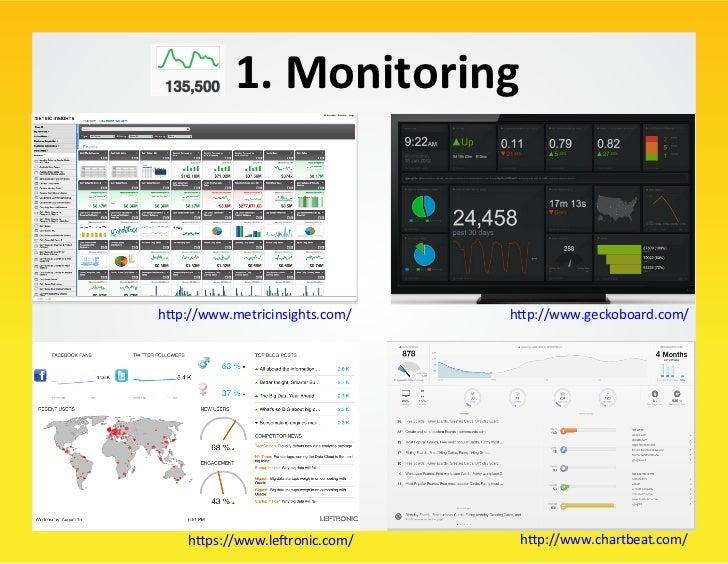Monitoring Intermediate Data Format        Very Simple Data Format: Tuple or Triplet        – Tup...