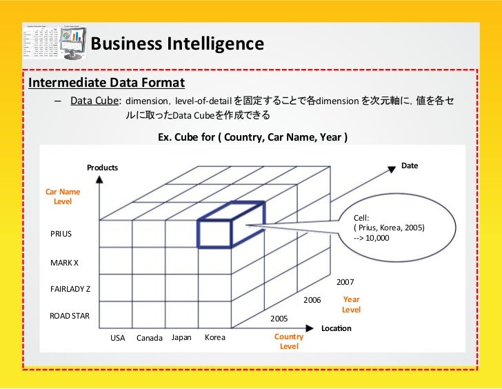 Business Intelligence Cube Lacce (Loca/on + Company)                                                     Hiv...