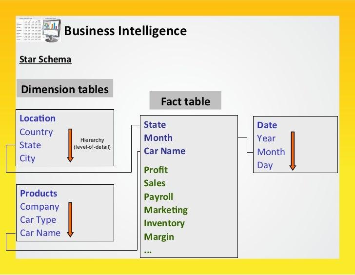 Business Intelligence                                                                                                 ...