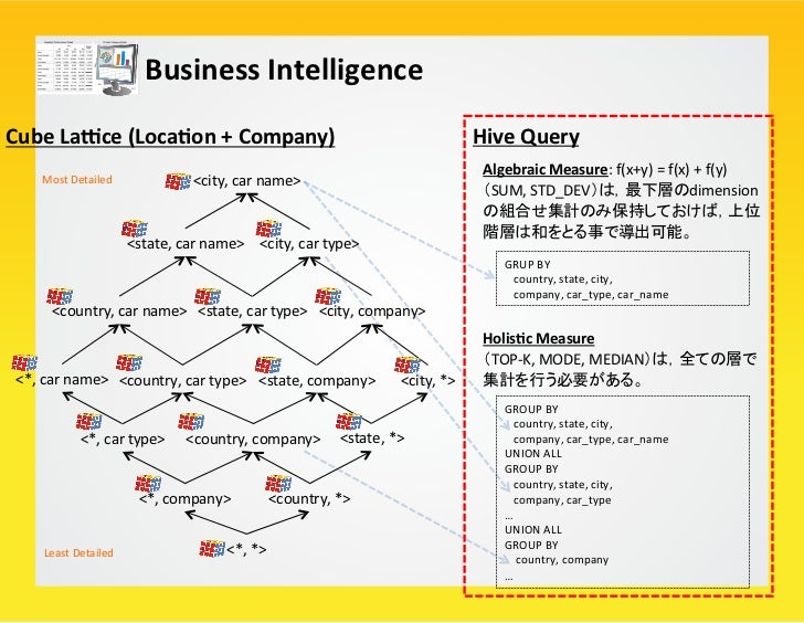 Business Intelligence Problem      – Dimension + Level の組合せによる (1) 計算量・(2) レコード数の爆発に注意      – HiveはCub...
