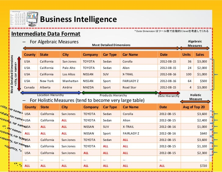 Business Intelligence   Polaris: Visual Abstrac/on          – A UI for exploraYon, analysis for Dat...