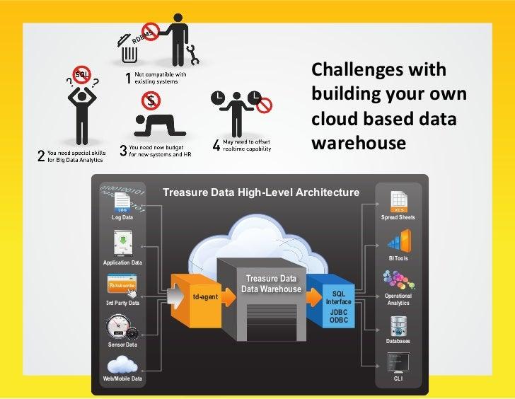 Agenda: Data Scien/stの立場からのHadoop利用                          〜4つの Business Goal から考える〜                        ...