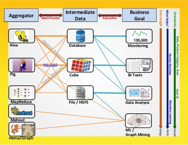 Why Hive is Good for Data Scien/st?                      SQL-‐style Query Language                   ...