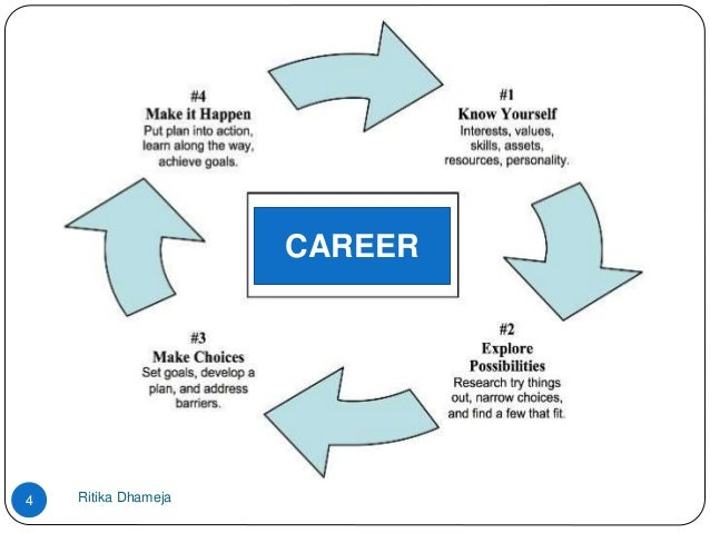 Career opportunities after 10th std career after class 10 ritika dhameja4 career ccuart Gallery