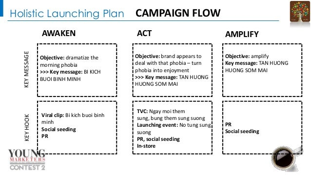 Holistic Launching Plan  KEY HOOK  KEY MESSAGE  AWAKEN Objective: dramatize the morning phobia >>> Key message: BI KICH BU...