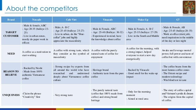 About the competitors Brand  TARGET CUSTOMER  NEED  REASON TO BELIEVE  UNIQUENESS  Nescafe - Male & female, ABC - Age 20-3...