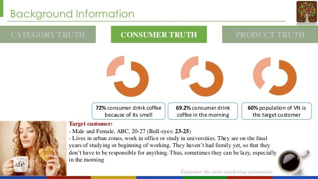 Background Information CATEGORY TRUTH  CONSUMER TRUTH  72% consumer drink coffee because of its smell  69.2% consumer drin...