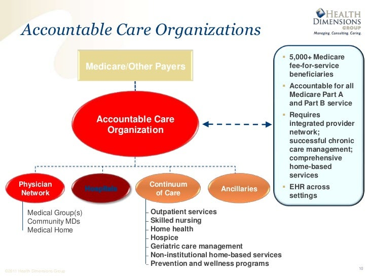 concepts of continuity or continuum of care accountable care organizations aco medical homes Concepts of continuity or continuum of care accountable care organizations aco medical homes  accountable care organization aco & aposs student's name background accountable care organization is composed of a group of care providers, hospitals, and doctors who join up collaboratively together to provide high-quality care to the patients.