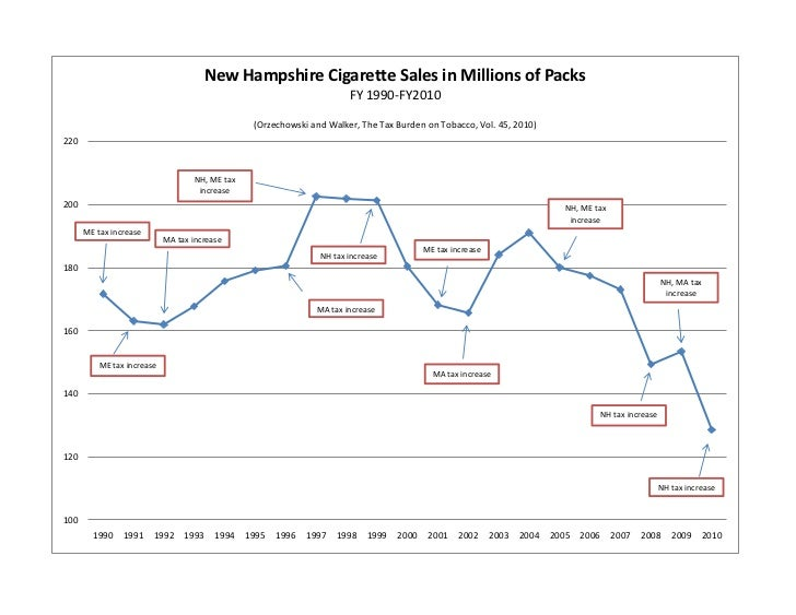 New Hampshire Cigarette Sales in Millions of Packs                                                                        ...