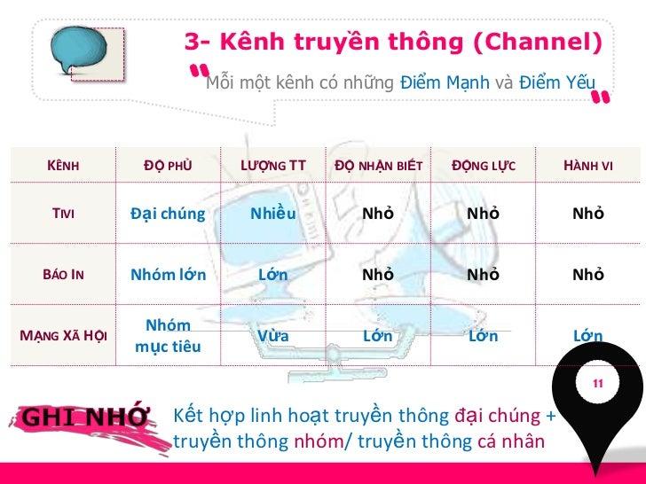3- Kênh truyền thông (Channel)                          Mỗi một kênh có những Điểm Mạnh và Điểm Yếu   KÊNH        ĐỘ PHỦ  ...
