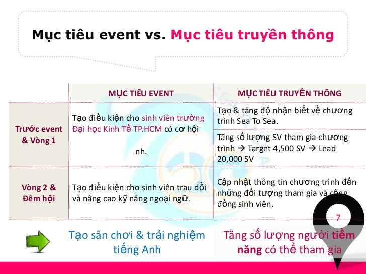 Mục tiêu event vs. Mục tiêu truyền thông                       MỤC TIÊU EVENT                     MỤC TIÊU TRUYỀN THÔNG   ...