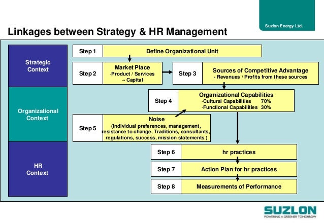 strategic management suzlon Read analysis: the divorce of suzlon and senvion and other wind  its strategy is  to obtain control and work actively with management to drive.
