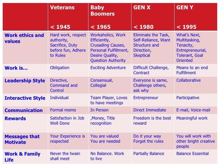 generation y work ethic essay A comparative study of work values between generation x and generation y kevin fernandes adrianna hyde sean ives steven fleischer tyler evoy.