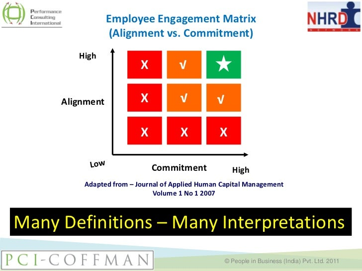 Commitment Vs Involvement: NHRDN Virtual Learning Session On Employee Engagement