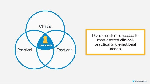 @sophiedennis Diverse content is needed to meet different clinical, practical and emotional needs