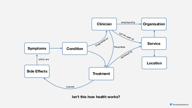 @sophiedennis@sophiedennis Condition Clinician Treatment Symptoms Side Effects PrescribesDiagnosed by Causes which are Isn...