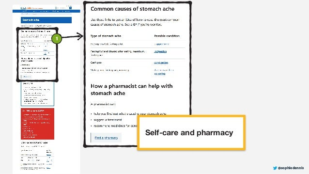 @sophiedennis Self-care and pharmacy 1