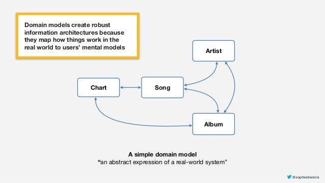 """@sophiedennis@sophiedennis Song Artist Album Chart A simple domain model """"an abstract expression of a real-world system"""" ..."""