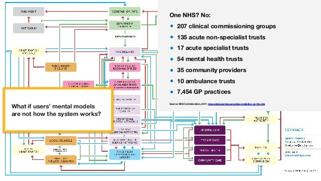 What if users' mental models are not how the system works? One NHS? No: • 207 clinical commissioning groups • 135 acute no...