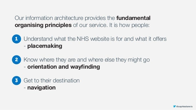 @sophiedennis Our information architecture provides the fundamental organising principles of our service. It is how people...