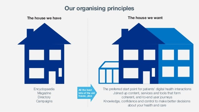 The house we have The house we want Encyclopaedia Magazine Directory Campaigns The preferred start point for patients' dig...