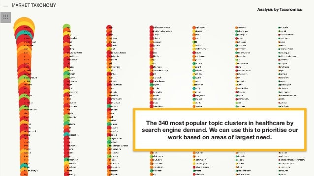 @sophiedennis The 340 most popular topic clusters in healthcare by search engine demand. We can use this to prioritise our...