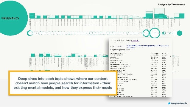 @sophiedennis Deep dives into each topic shows where our content doesn't match how people search for information - their e...