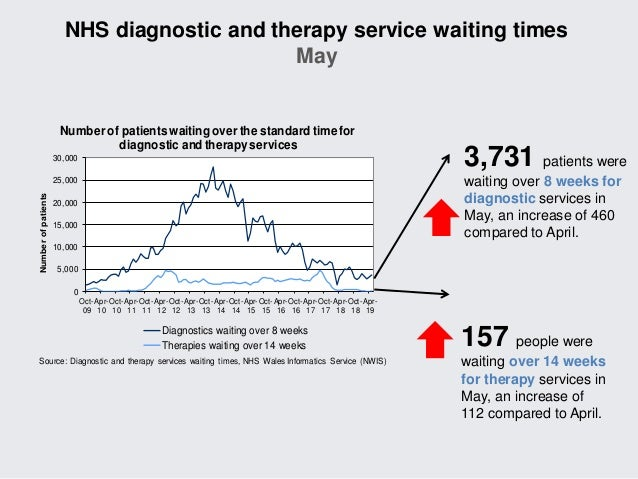 NHS activity and performance summary: May and June 2019