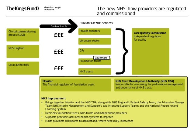 NHS Improvement •	 Brings together Monitor and the NHS TDA, along with: NHS England's Patient Safety Team; the Advancing C...