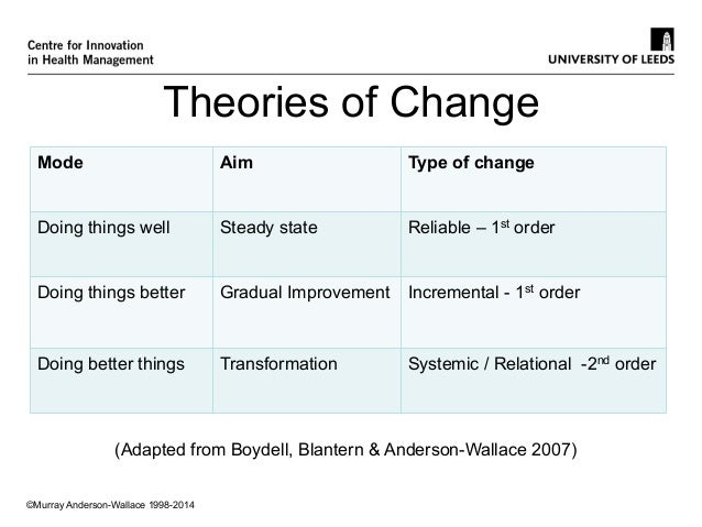 Network organising Murray Anderson Wallace Slide 2