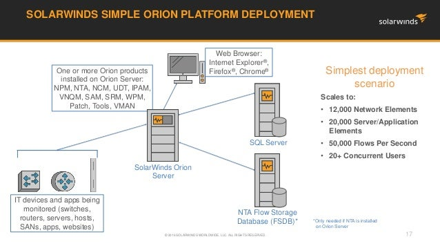 leveraging solarwinds to consolidate it operations and management at