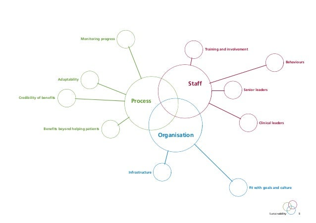 Sustainability Model and Guide