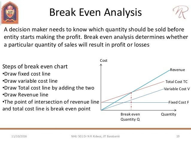 Cost Estimation And Break Even Analysis