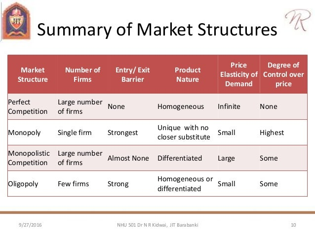 market structures Supplementary resources by topic competition and market structures is one of 51 key economics concepts identified by the national council on economic education (ncee.