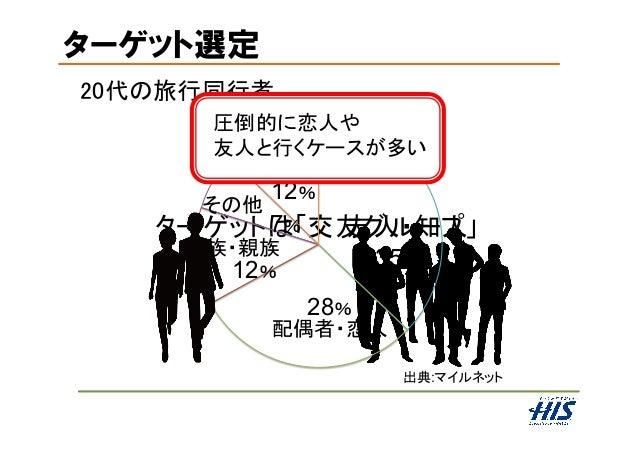 ターゲットは「交友グループ」 20代の旅行同行者 友人・知人 配偶者・恋人 家族・親族 その他 一人 12% 7% 12% ターゲット選定 35% 28% 圧倒的に恋人や 友人と行くケースが多い 出典:マイルネット