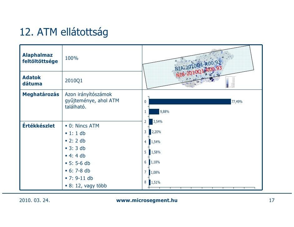 12. ATM ellátottság   Alaphalmaz                   100%  feltöltöttsége                                                   ...