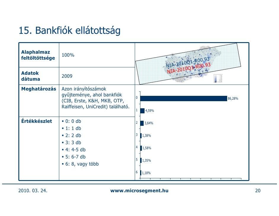 15. Bankfiók ellátottság   Alaphalmaz                   100%  feltöltöttsége                                              ...
