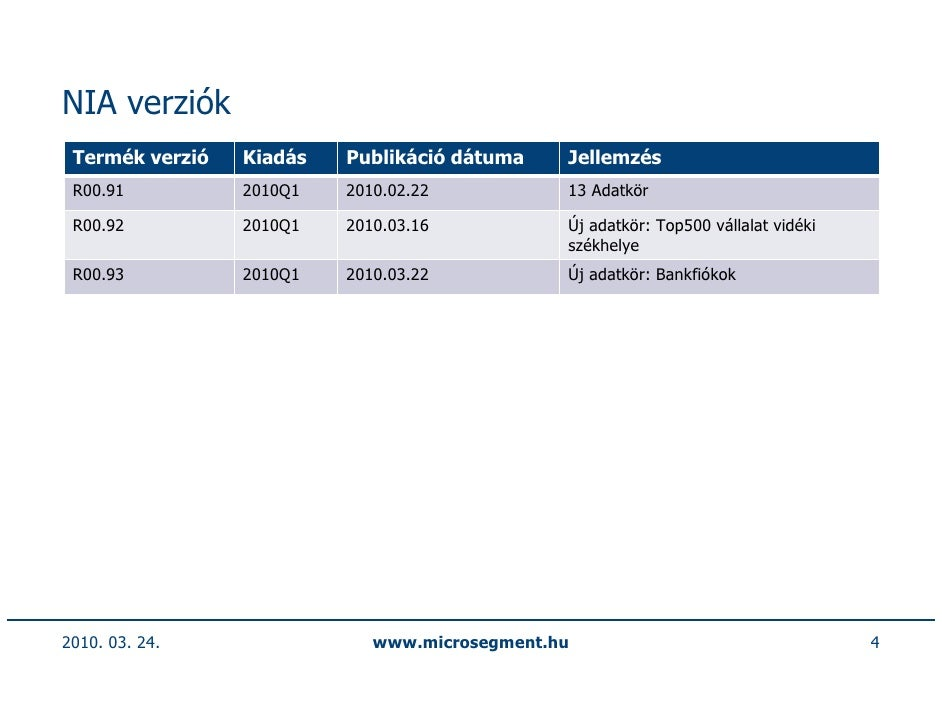 NIA verziók  Termék verzió   Kiadás   Publikáció dátuma    Jellemzés  R00.91          2010Q1   2010.02.22           13 Ada...