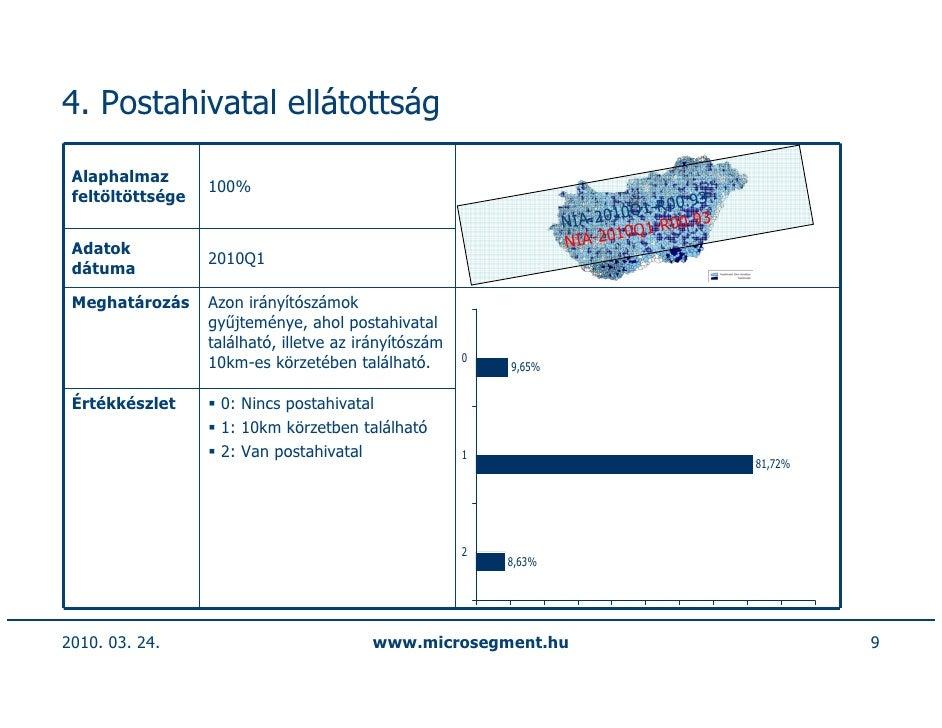 4. Postahivatal ellátottság   Alaphalmaz                   100%  feltöltöttsége                                           ...