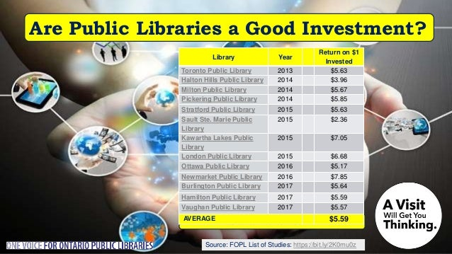 Source: Nordicity's BRIDGE Report: Are Public Libraries Supporting Ontarian Creativity? A 2018 Nordicity study found that ...