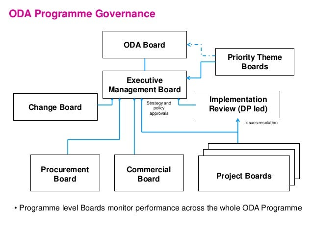 Executive Management Board ODA Programme Governance Change Board Implementation Review (DP led) ODA Board Commercial Board...