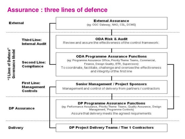 Assurance : three lines of defence