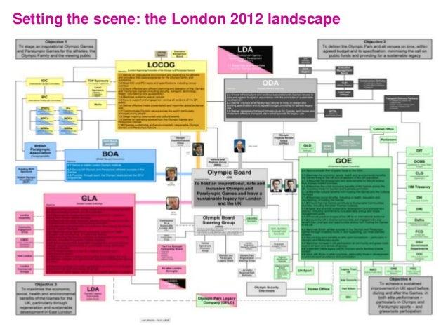 Setting the scene: the London 2012 landscape