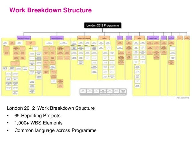 The construction programme - assurance and controls Slide 3