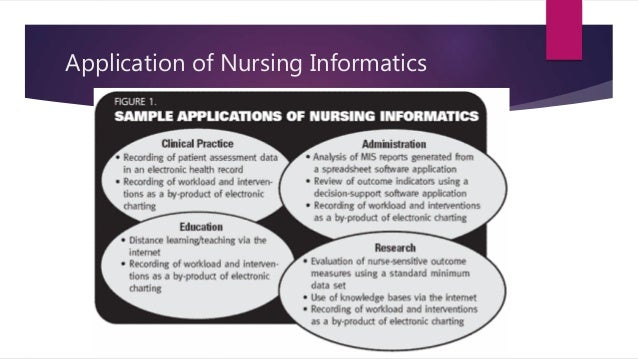 nursing-informatics-10-638 Sample Application Of Nursing Informatics on clip art, tiger competencies for, concept map, knowledge model, paper example,
